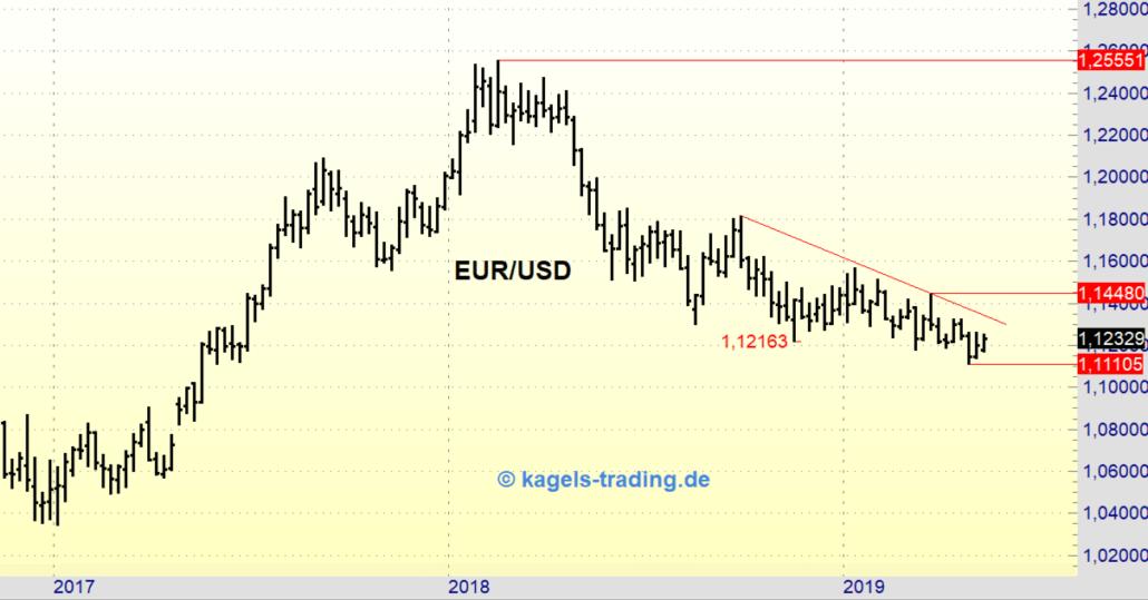 Euro-Dollar im Wochenchart zur KW20/2019