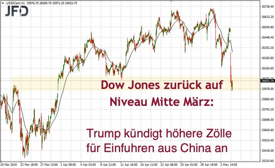 Dow Jones nach Trump-Tweet