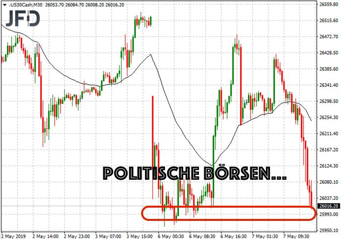 Politik beeinflusst Dow Jones