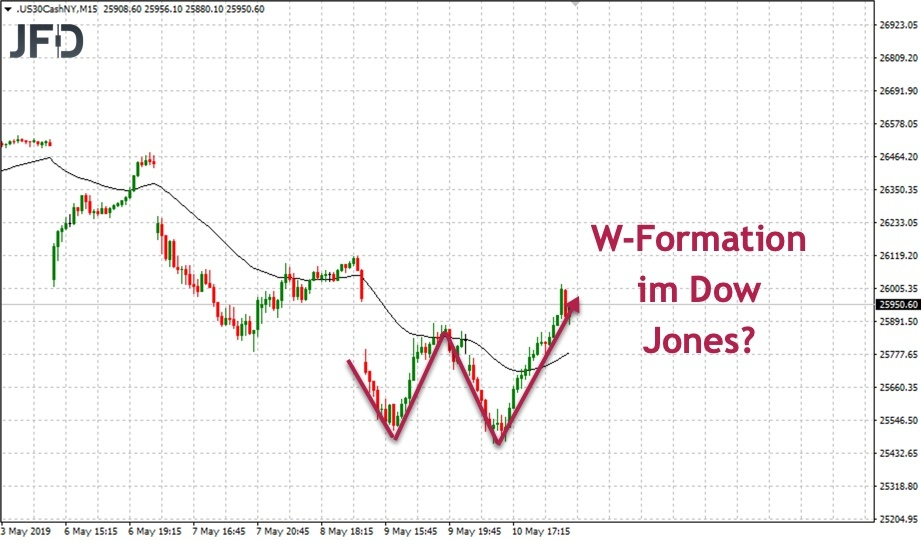 Aktuelle W-Formation im Dow Jones?