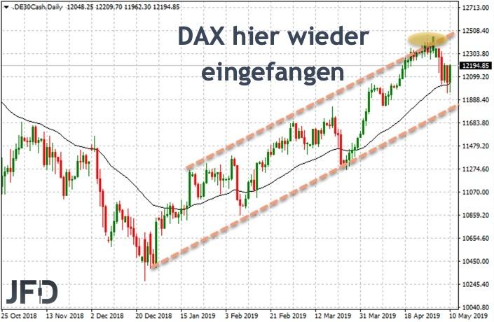 Update DAX Tageschart im Trendkanal