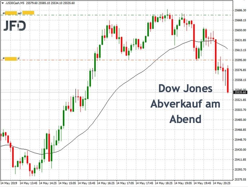 Dow Jones mit Abverkauf nach neuem Wochenhoch