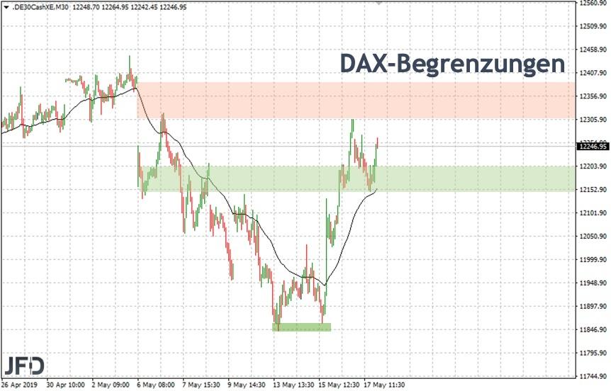 DAX Begrenzungen für die neue Woche