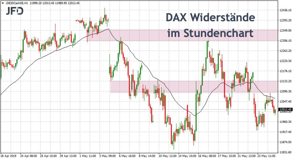 Widerstände im DAX-Stundenchart für die KW22