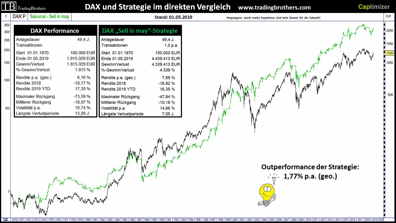 DAX und Strategie im direkten Vergleich