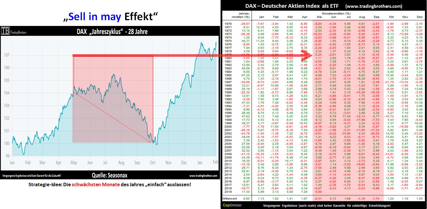 Sell in may - Effekt im DAX