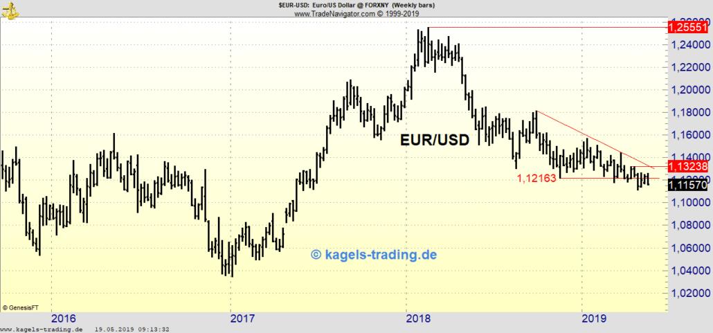 EUR/USD in der Chartanalyse für die KW21/2019
