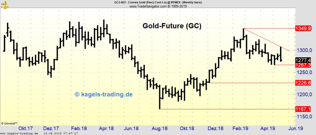 Gold-Future Wochenchart KW21