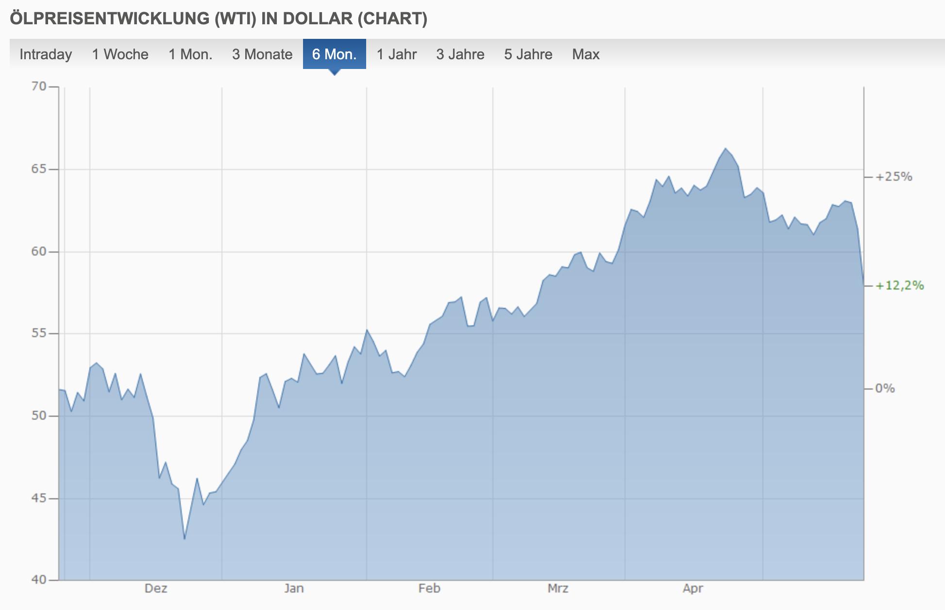 Ölpreis Chart WTI 6 Monate