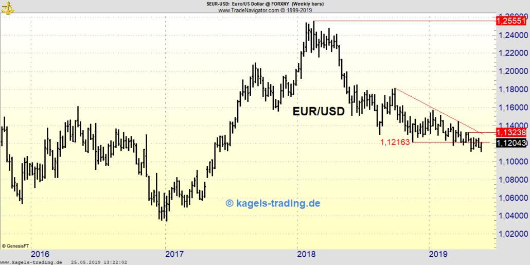 Wochenchart EUR/USD nach der KW21