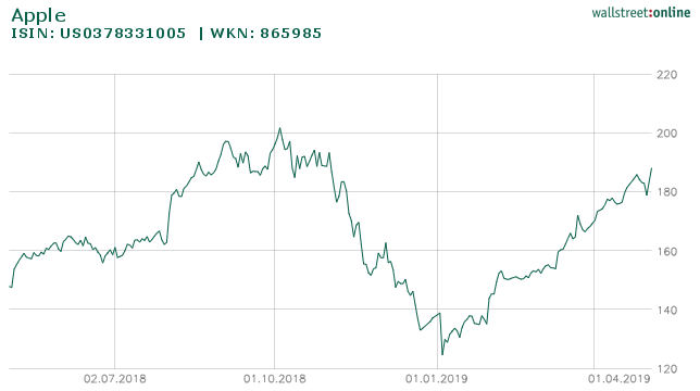 Chartverlauf Apple-Aktie 1 Jahr von wallstreet-online