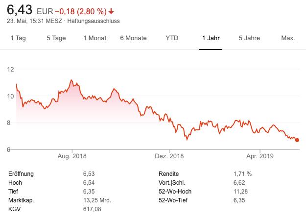 Chartbild Deutsche Bank Aktie 1 Jahr