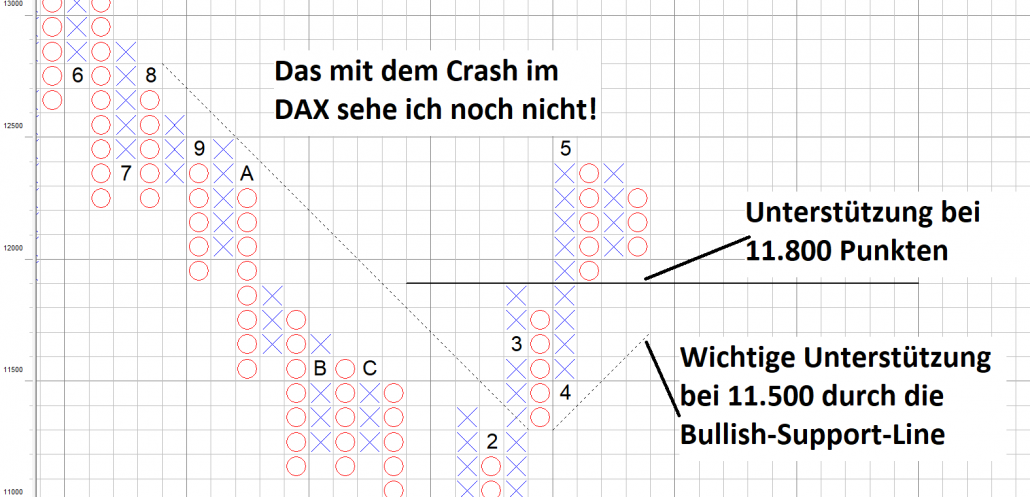 DAX im Point and Figure Chartbild KW21