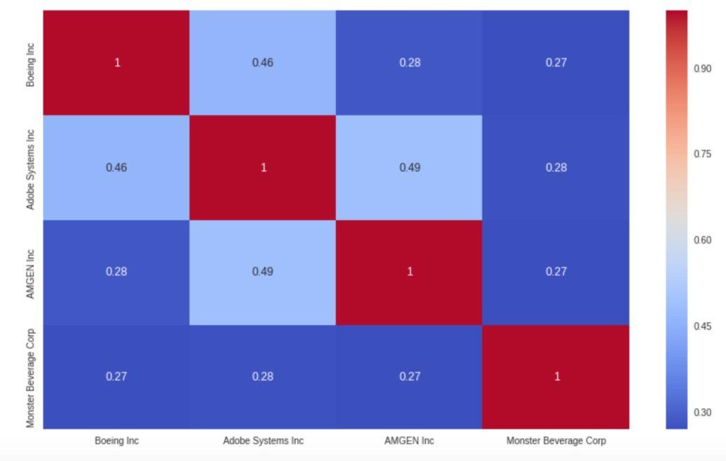 Korrelations-Matrix für die KW22/2019