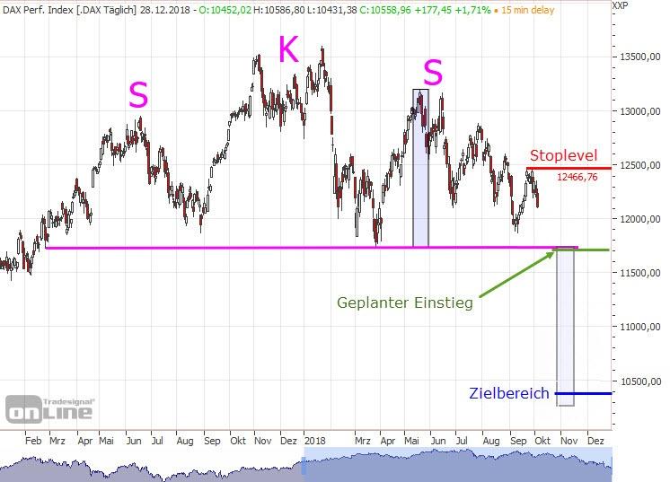 SKS Formation im DAX