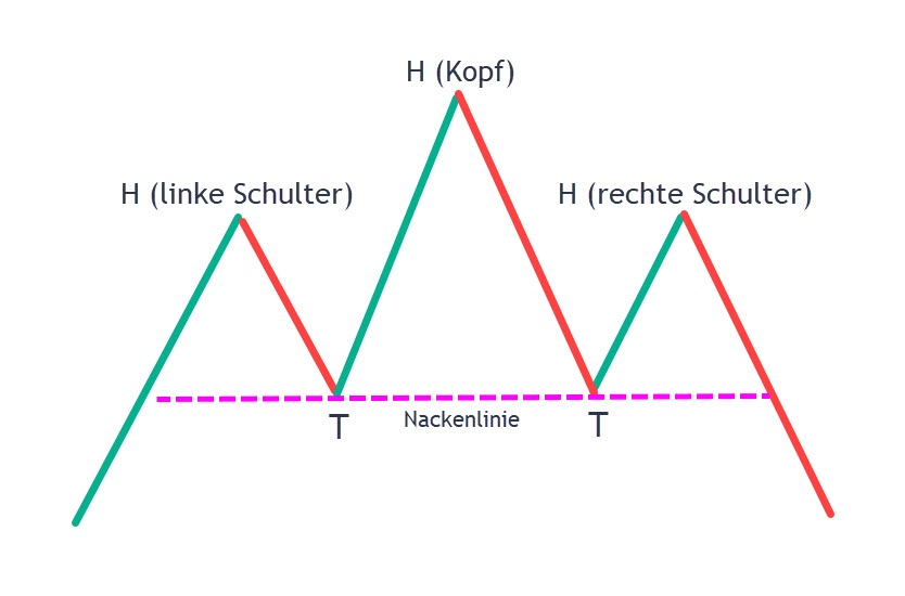 SKS Formation in der Praxis