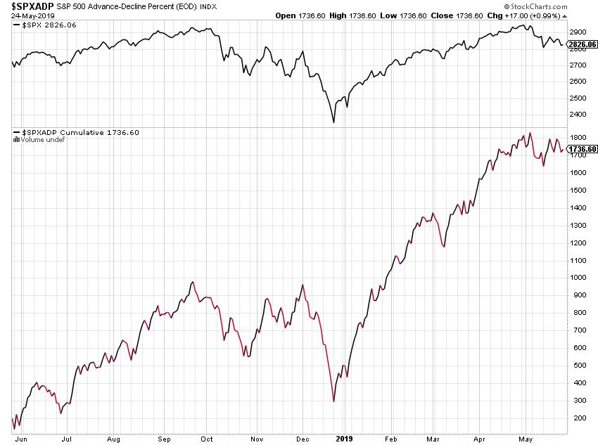 Advance Decline S&P 500 positive Divergenz