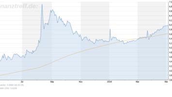 Türkische Lira erneut schwach