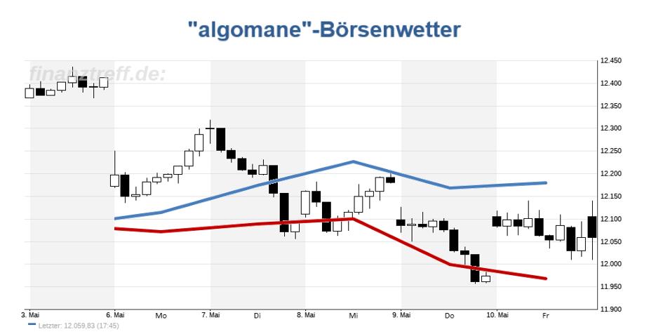 DAX Chart mit Prognose aus der KW 19