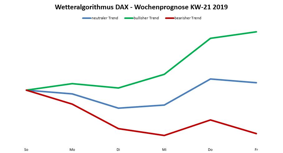 DAX-Prognose nach Wetteralgorithmus aktuell