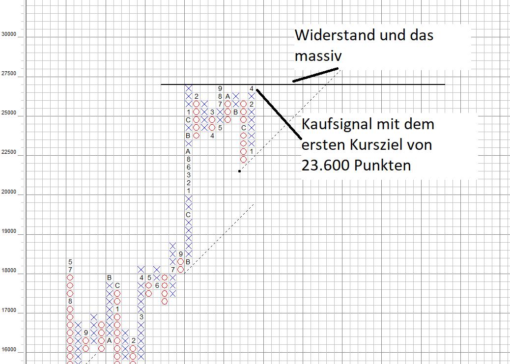 Dow Jones im großen Point and Figure Chartbild