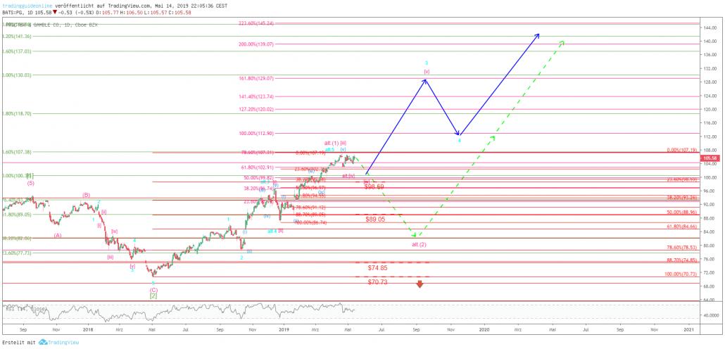 Chartbild mit Szenarien bei Procter & Gamble