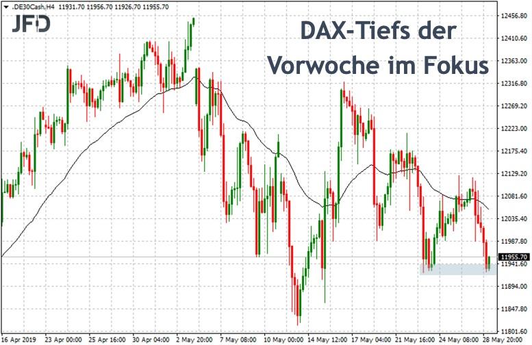 Neue Tiefs zur Wochenmitte im DAX