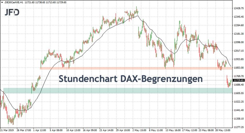 DAX-Begrenzungen für die neue Handelswoche