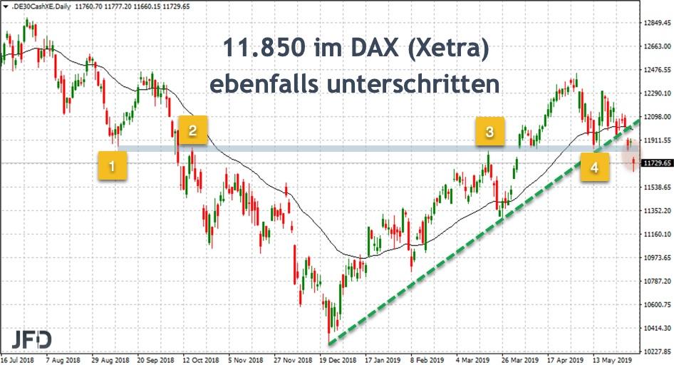 Kombination Trendbruch und DAX 11.850