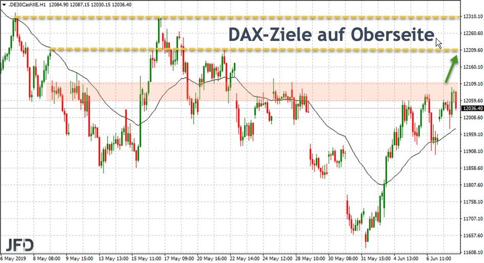 DAX-Ziele auf Oberseite: Vorwoche