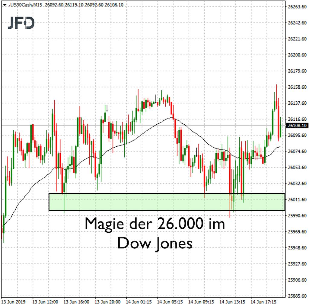 Dow Jones an der 26.000 für Trader spannend