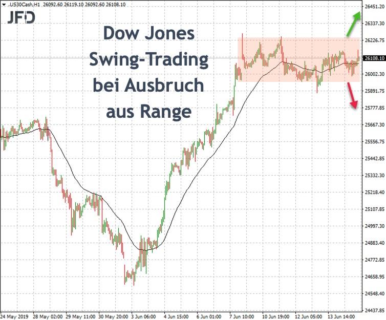 Ausbruchsmarken für den Dow Jones