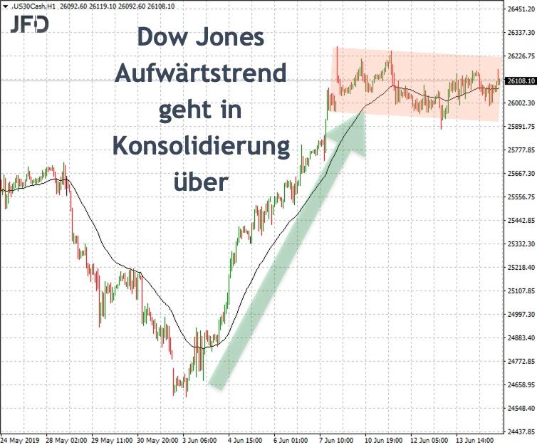 Dow Jones übergeordnet: Aus Trend wurde Konsolidierung