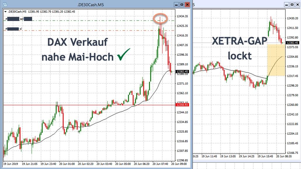 Intraday-DAX-Trading am Jahreshoch