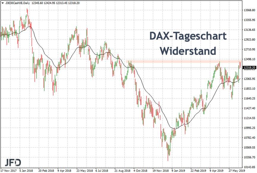 Jahreshoch als Widerstand etabliert im DAX
