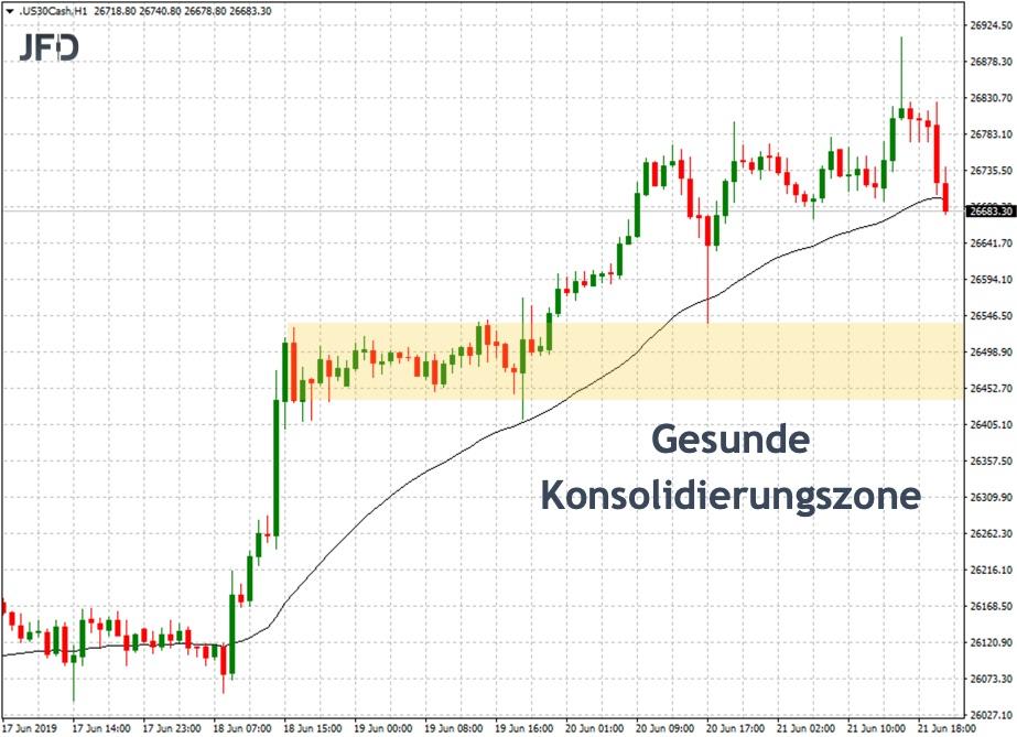Dow Jones mit Blick und Ziel zur Konsolidierungszone?