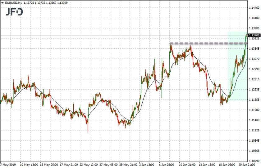 Starke Rallye im EUR/USD