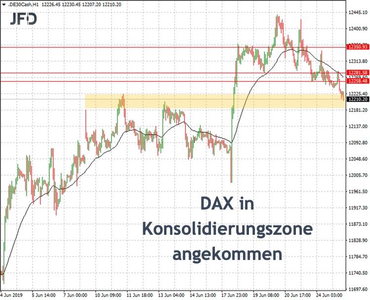Mittwoch dockte der DAX an Konsolidierungszone an