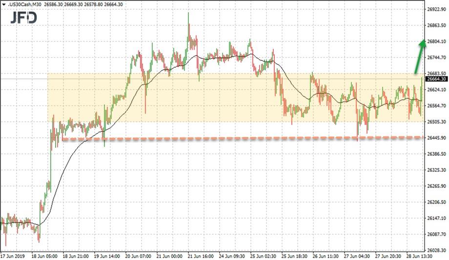 Range-Ausbruch im Dow Jones erwartet