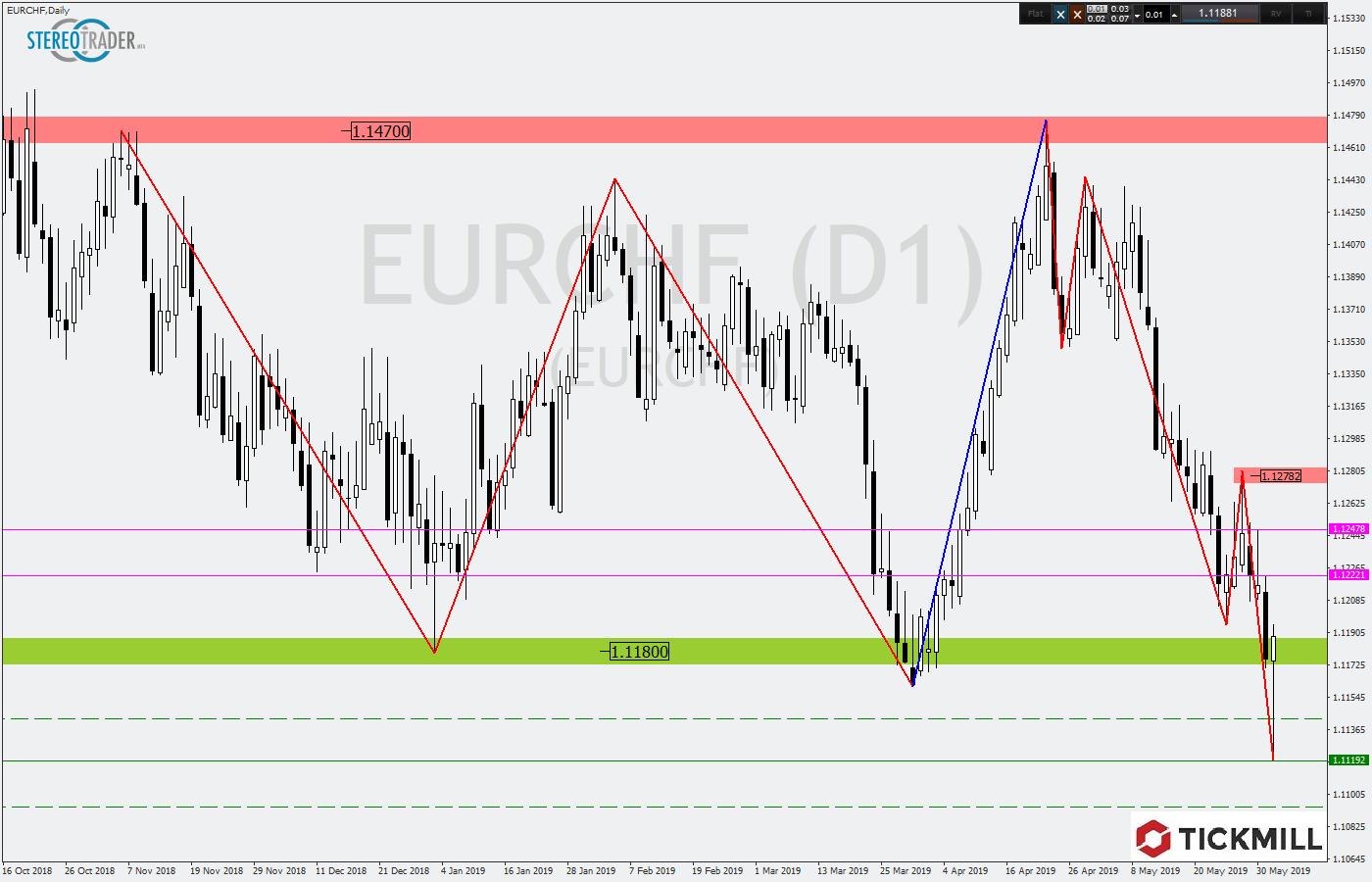 Chartanalyse EUR/CHF im Tageschart