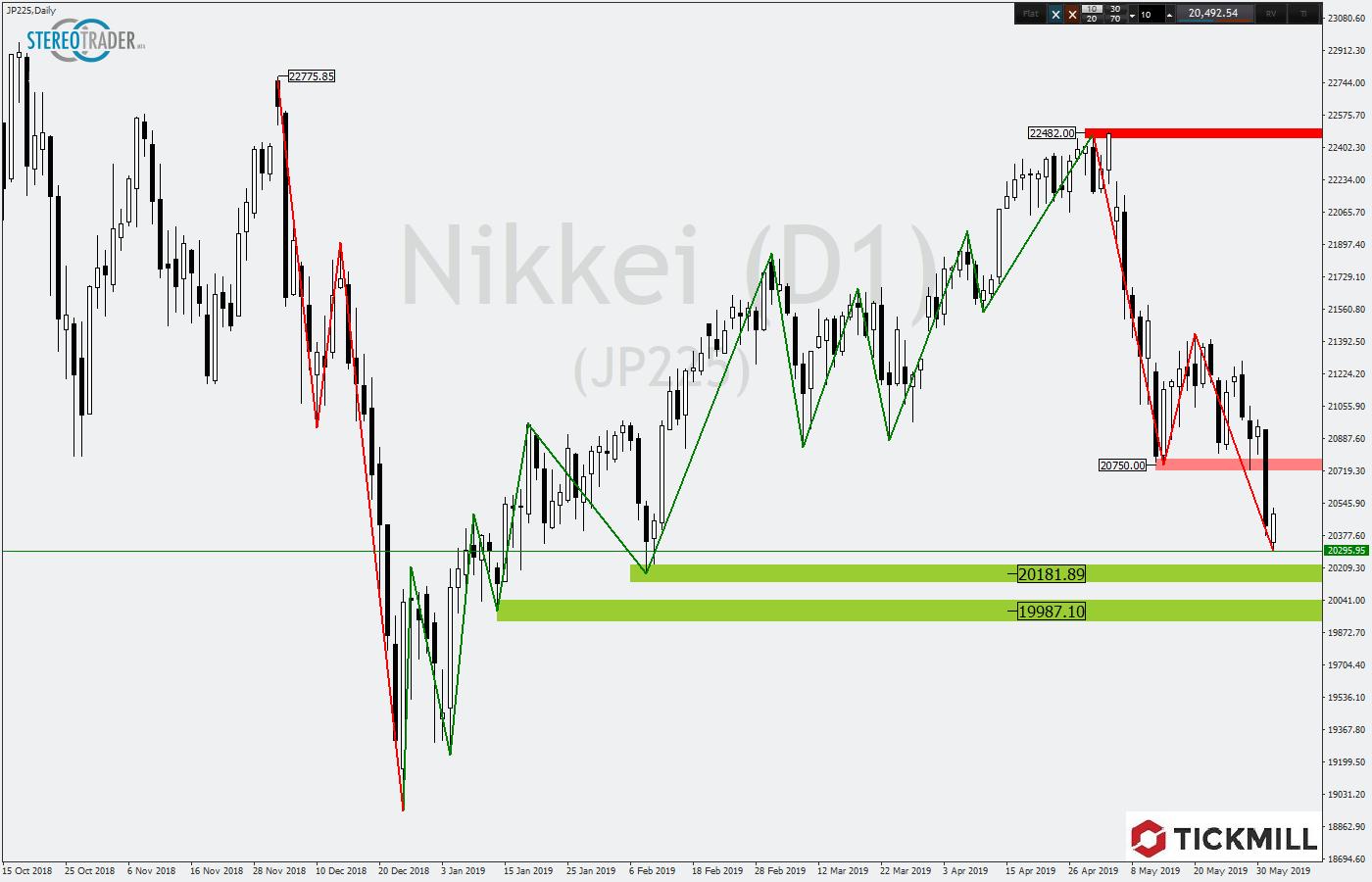 Chartanalyse Nikkei225 im Tageschart