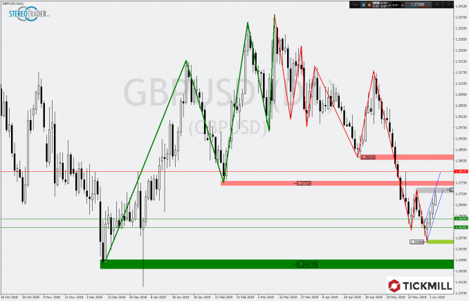 Tickmill-Chartanalyse GBP/USD
