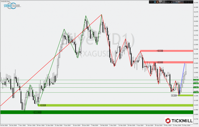 Tickmill-Chartanalyse XAG/USD