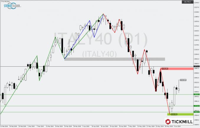Tickmill Chartanalyse vom Italienischen Leitindex