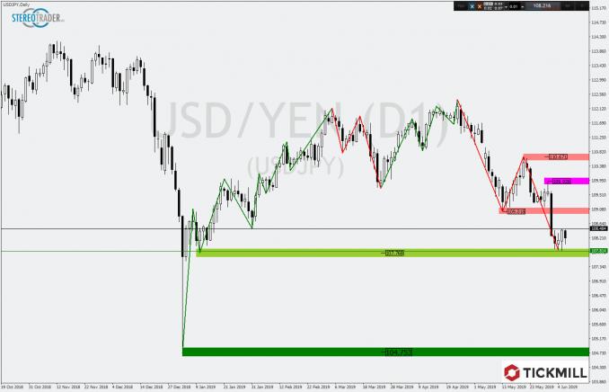 Tickmill Chartanalyse des USD/JPY