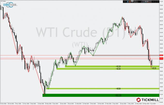 Tickmill Chartanalyse vom WTI-Ölpreis