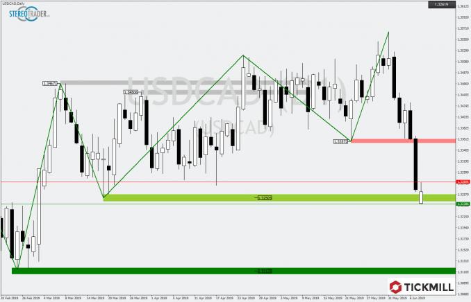 USD/CAD Chart zeigt deutliche Abgaben
