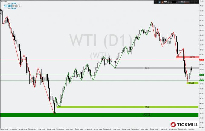 WTI Chart am Widerstand