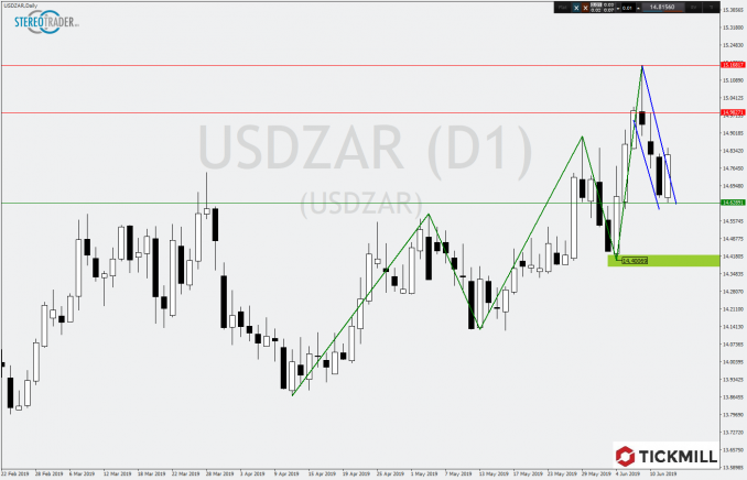 Tageschart USDZAR in der Tickmill-Analyse