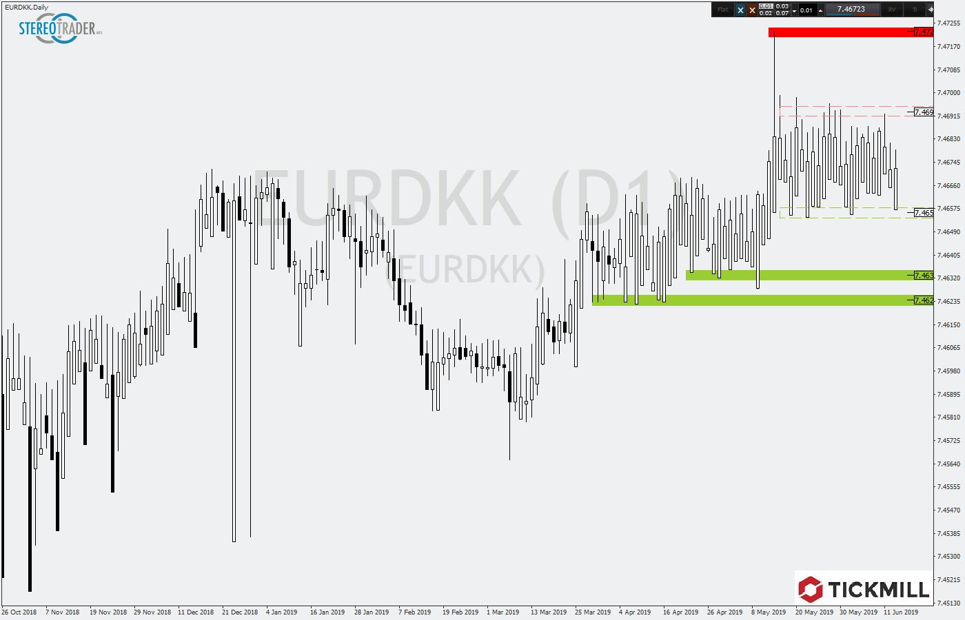 Tickmill-Analyse: EURDKK mit Tradingrange